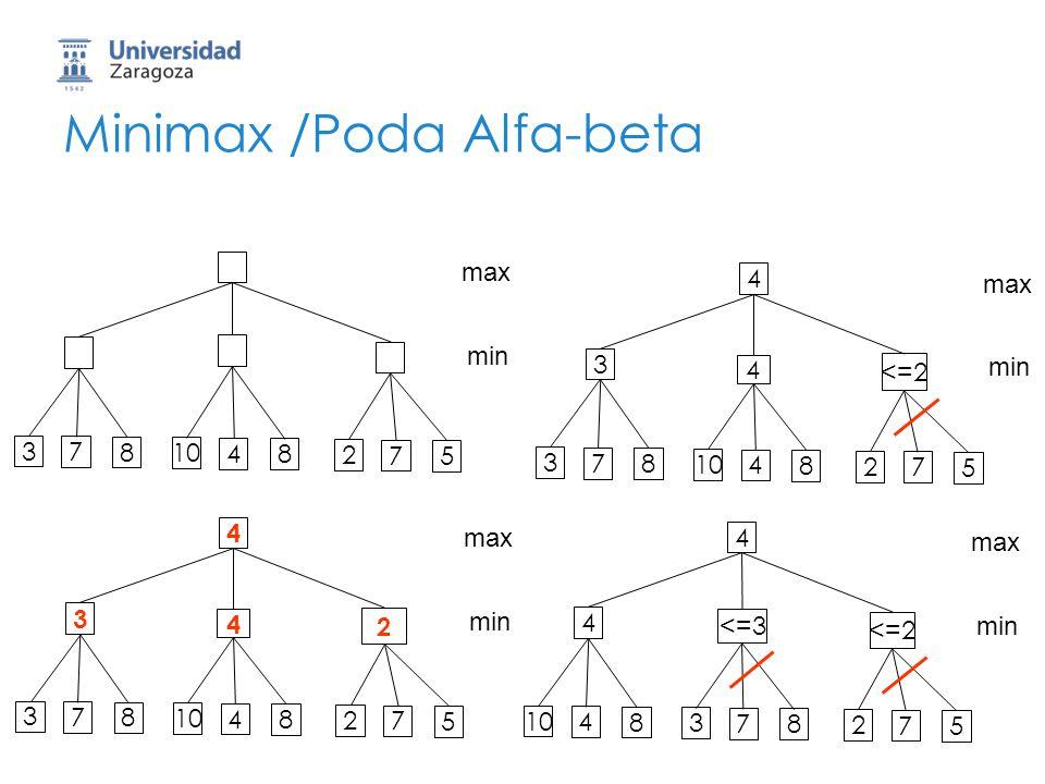 Minimax /Poda Alfa-beta 8 7 3 8 4 10 5 7 2 max min 4 8 7 3 <=2 4 3 8 4 10 5 7 2 max min 4 8 4 10 <=2 <=3 4 8 7 3 5 7 2 max min 4 8 7 3 2 4 3 8 4 10 5