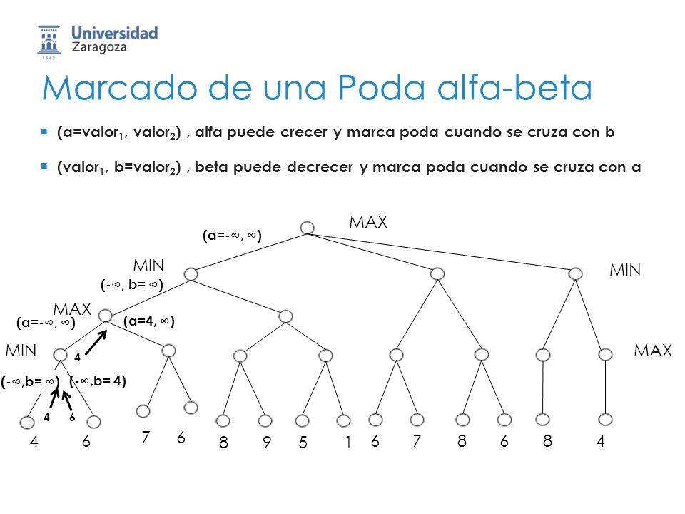 Marcado de una Poda alfa-beta MAX 46 76 8951 678684 MIN MAX MIN MAX (a=valor 1, valor 2 ), alfa puede crecer y marca poda cuando se cruza con b (valor