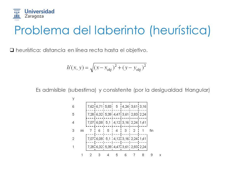Problema del laberinto (heurística) heurística: distancia en línea recta hasta el objetivo. Es admisible (subestima) y consistente (por la desigualdad