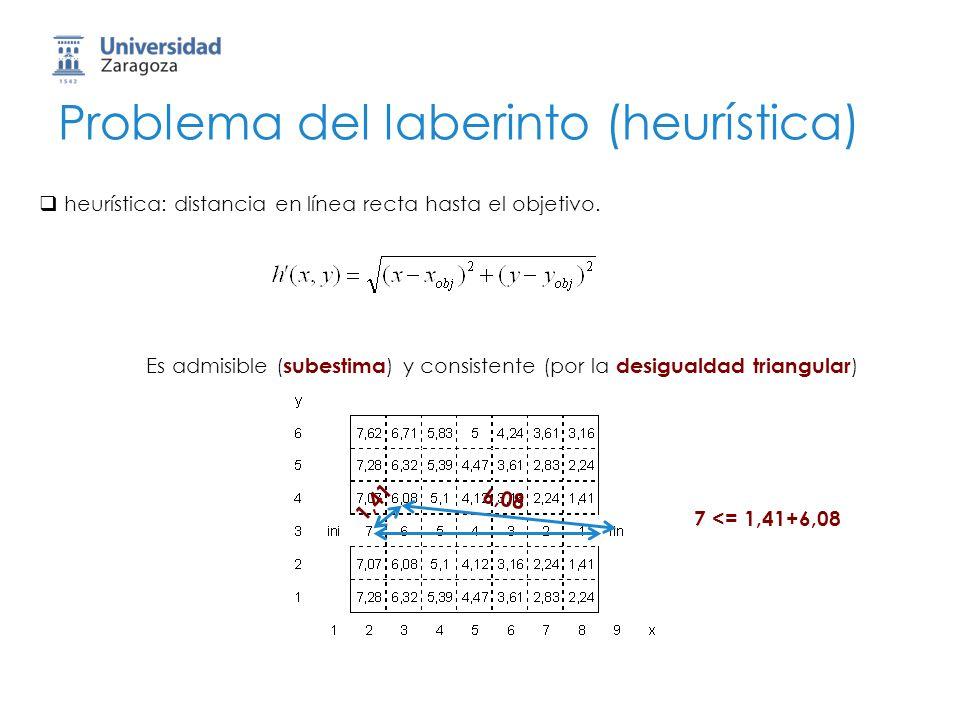 Problema del laberinto (heurística) heurística: distancia en línea recta hasta el objetivo. Es admisible ( subestima ) y consistente (por la desiguald