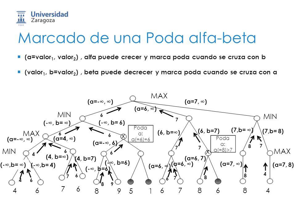 Marcado de una Poda alfa-beta MAX 46 76 8951 678684 MIN MAX MIN MAX 4 (a=valor 1, valor 2 ), alfa puede crecer y marca poda cuando se cruza con b (val