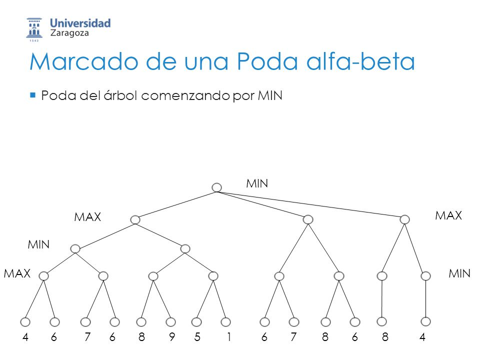 Marcado de una Poda alfa-beta Poda del árbol comenzando por MIN MIN 46768951678684 MAX MIN MAX MIN