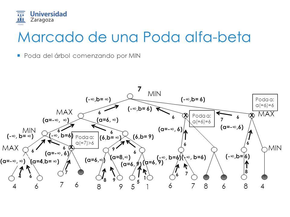Marcado de una Poda alfa-beta MIN 46 76 8951 6 7 8684 MAX MIN MAX MIN 6 Poda del árbol comenzando por MIN (-,b= ) (a=-, ) (-, b= ) 4 (a=4,b= ) 6 (-, b