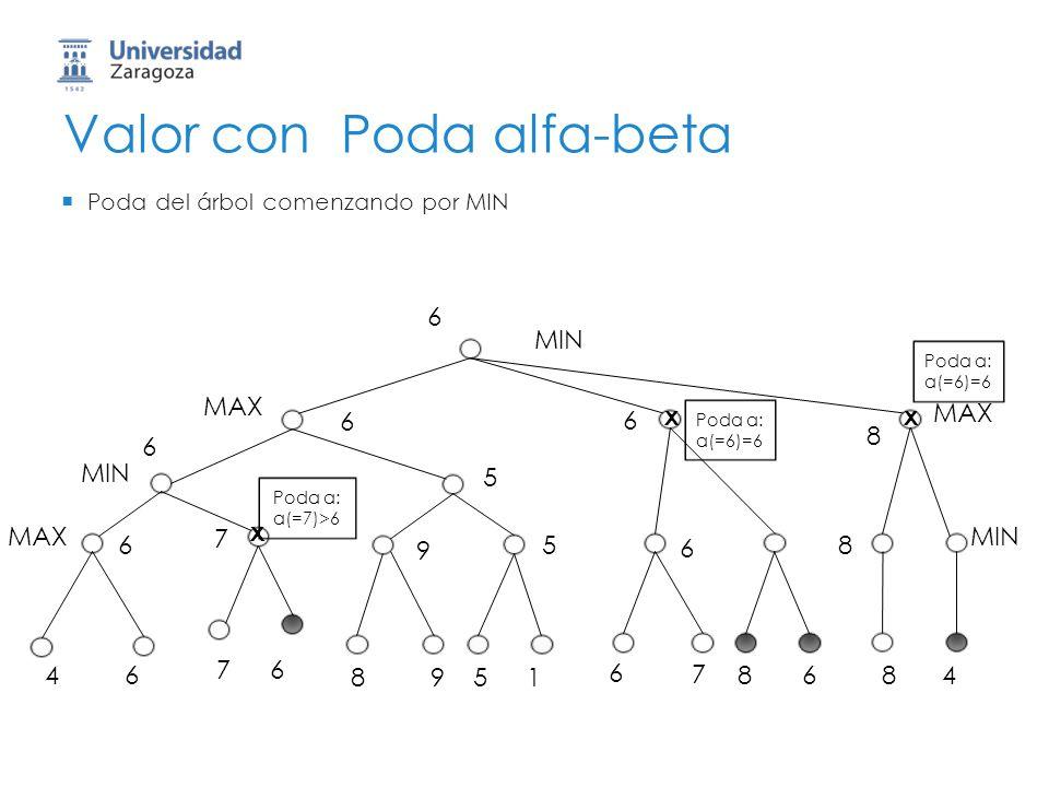 Valor con Poda alfa-beta MIN 46 76 8951 6 7 8684 MAX MIN MAX MIN Poda del árbol comenzando por MIN Poda a: a(=6)=6 Poda a: a(=7)>6 x Poda a: a(=6)=6 x