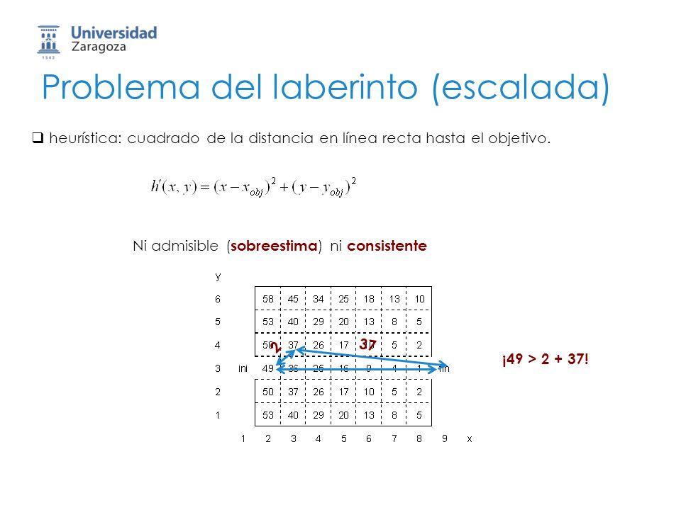 Problema del laberinto (escalada) heurística: cuadrado de la distancia en línea recta hasta el objetivo. Ni admisible ( sobreestima ) ni consistente 2
