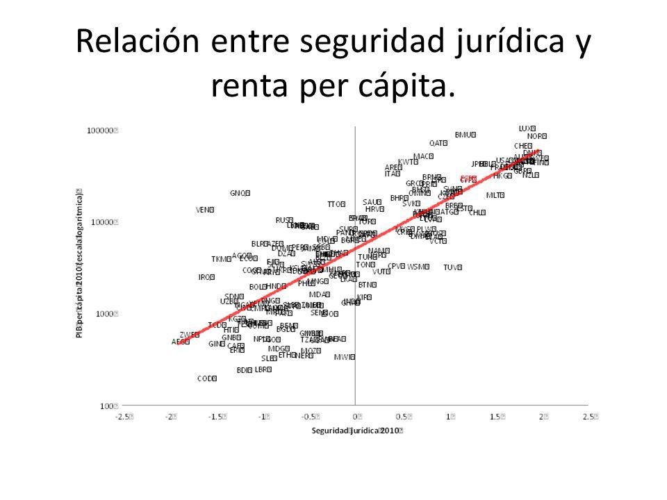 Relación entre seguridad jurídica y renta per cápita.