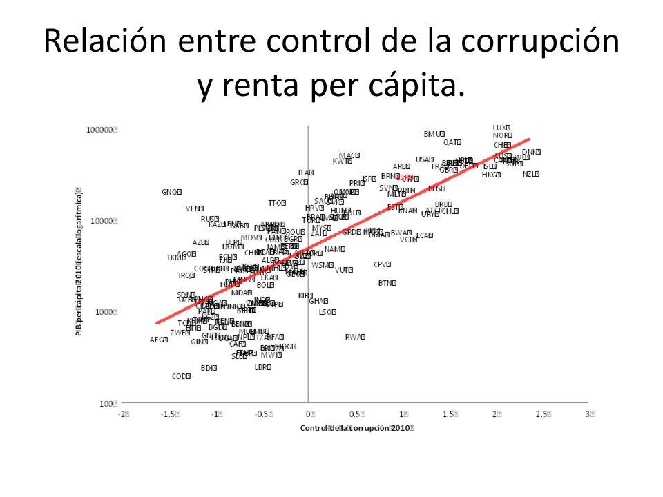 Relación entre control de la corrupción y renta per cápita.