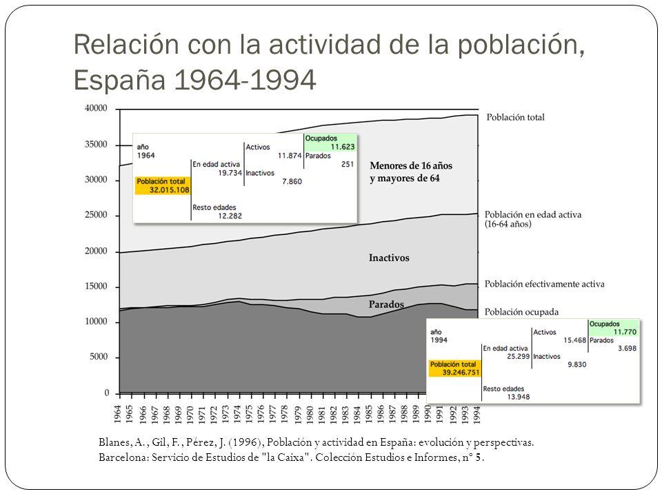 Relación con la actividad de la población, España 1964-1994 Blanes, A., Gil, F., Pérez, J. (1996), Población y actividad en España: evolución y perspe