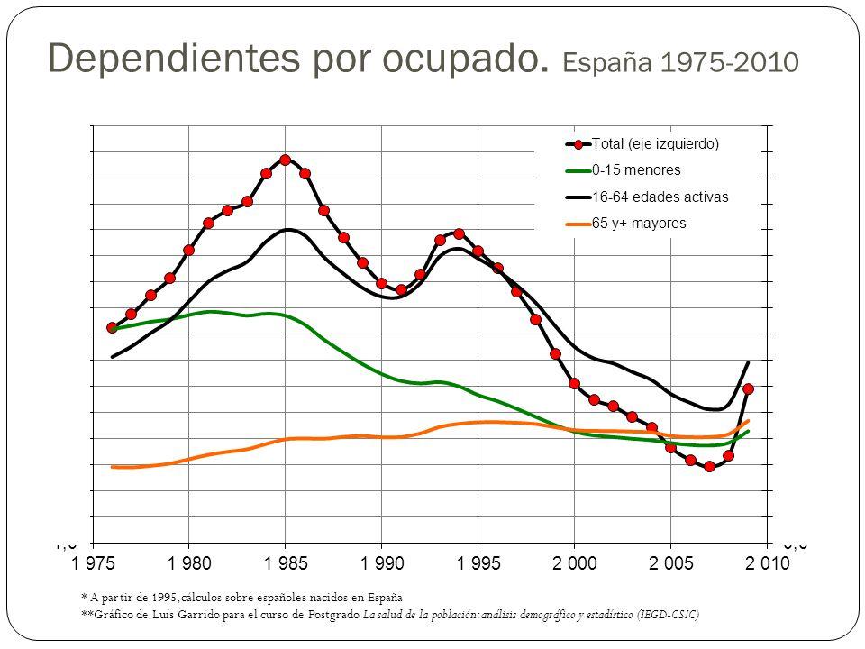 Dependientes por ocupado. España 1975-2010 * A partir de 1995,cálculos sobre españoles nacidos en España **Gráfico de Luís Garrido para el curso de Po