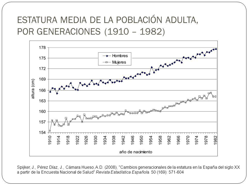 ESTATURA MEDIA DE LA POBLACIÓN ADULTA, POR GENERACIONES (1910 – 1982) Spijker, J., Pérez Díaz, J., Cámara Hueso, A.D. (2008),