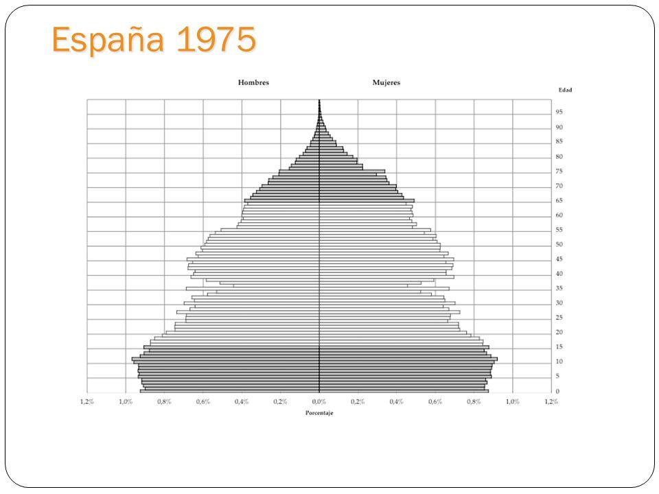 España 1975