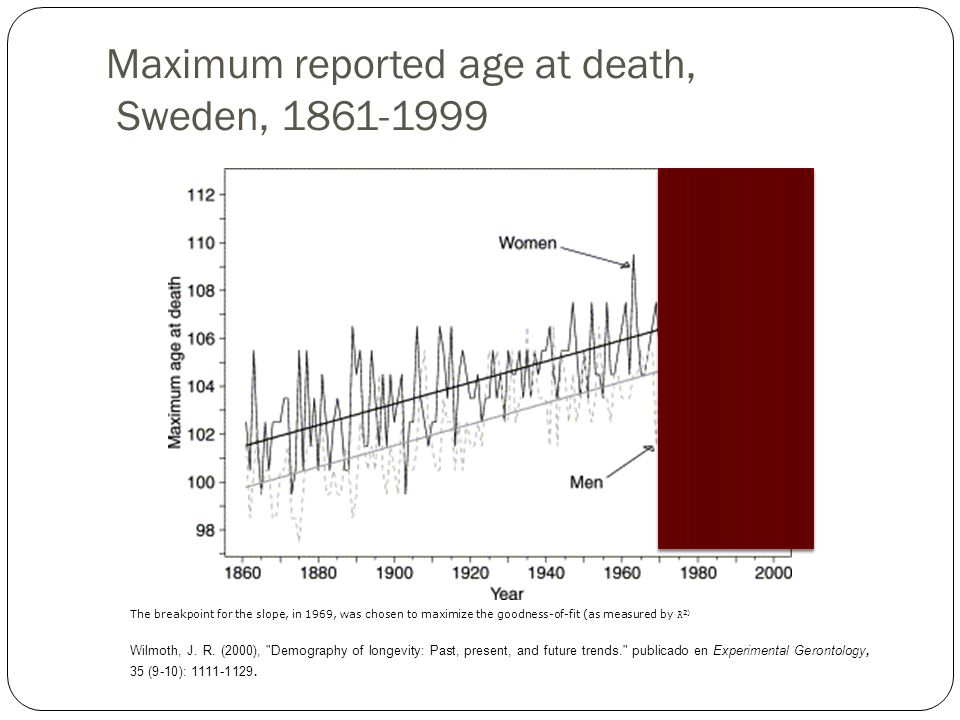 Maximum reported age at death, Sweden, 1861-1999 The breakpoint for the slope, in 1969, was chosen to maximize the goodness-of-fit (as measured by R 2) Wilmoth, J.