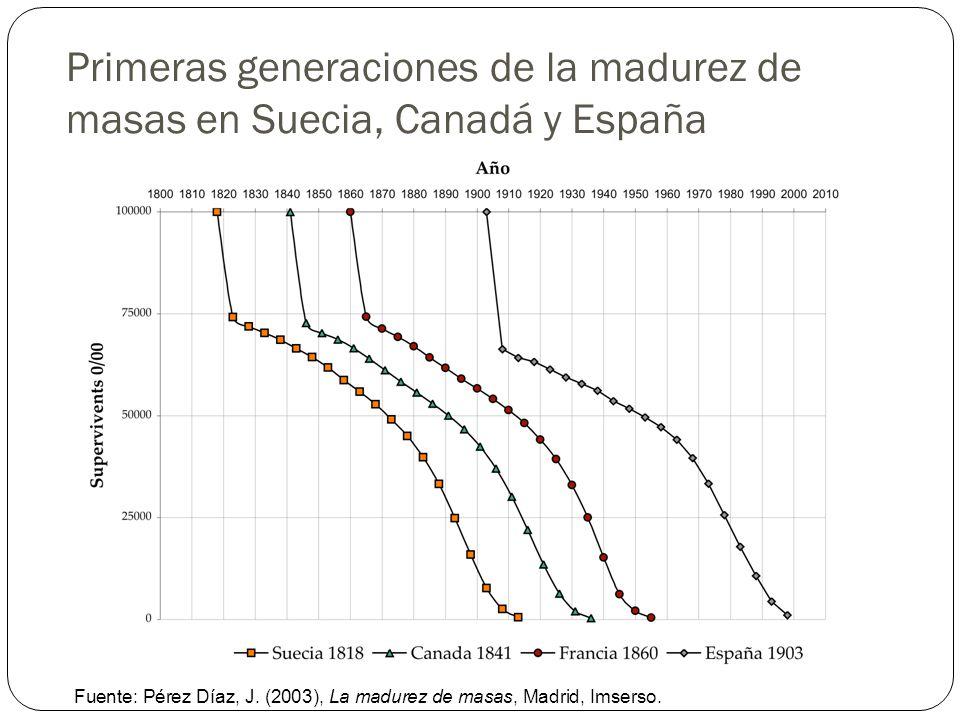 Primeras generaciones de la madurez de masas en Suecia, Canadá y España Fuente: Pérez Díaz, J. (2003), La madurez de masas, Madrid, Imserso.