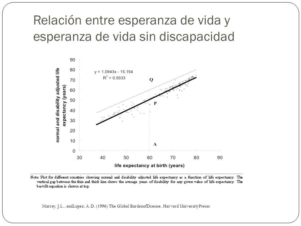Relación entre esperanza de vida y esperanza de vida sin discapacidad Murray, J.L., andLopez, A.D. (1996) The Global BurdenofDisease. Harvard Universi