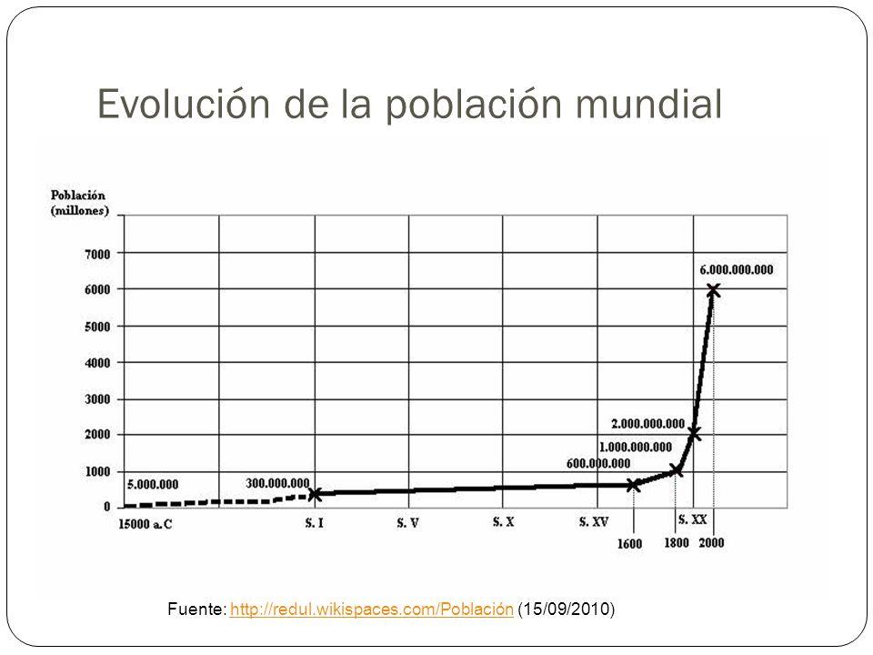 Evolución de la población mundial Fuente: http://redul.wikispaces.com/Población (15/09/2010)http://redul.wikispaces.com/Población