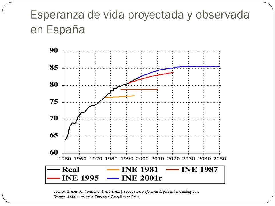 Esperanza de vida proyectada y observada en España Source: Blanes, A. Menacho, T. & Pérez, J. (2003) Les projeccions de població a Catalunya i a Espan