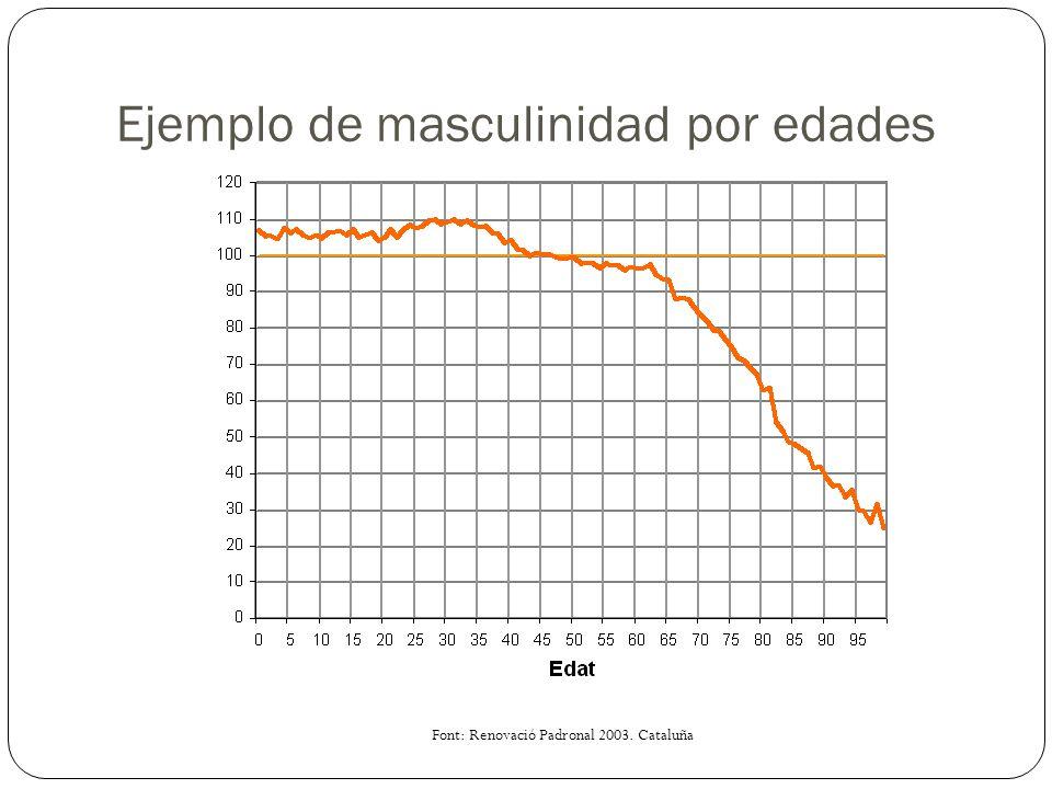 Ejemplo de masculinidad por edades Font: Renovació Padronal 2003. Cataluña