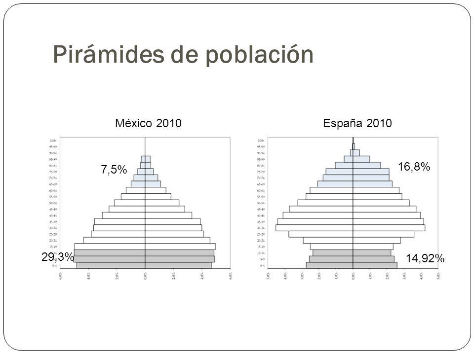 México 2010 España 2010 7,5% 29,3% 14,92% 16,8% Pirámides de población