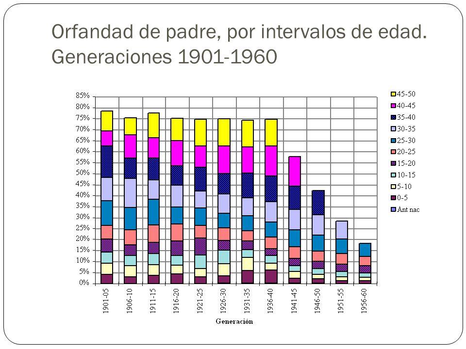 Orfandad de padre, por intervalos de edad. Generaciones 1901-1960