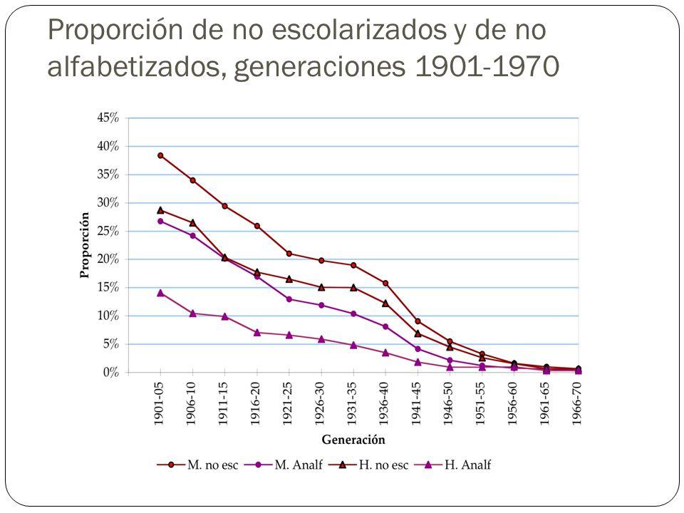 Proporción de no escolarizados y de no alfabetizados, generaciones 1901-1970