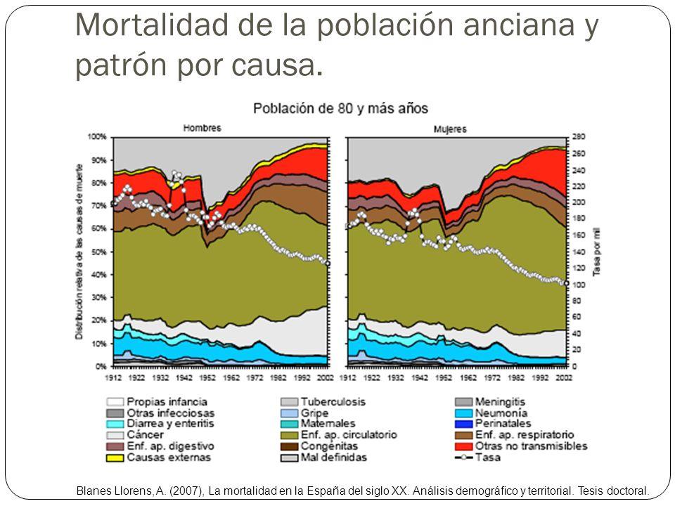 Mortalidad de la población anciana y patrón por causa. Blanes Llorens, A. (2007), La mortalidad en la España del siglo XX. Análisis demográfico y terr