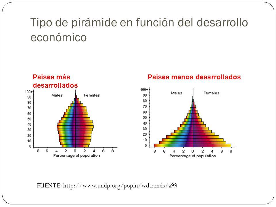Tipo de pirámide en función del desarrollo económico Países más desarrollados Países menos desarrollados FUENTE: http://www.undp.org/popin/wdtrends/a9