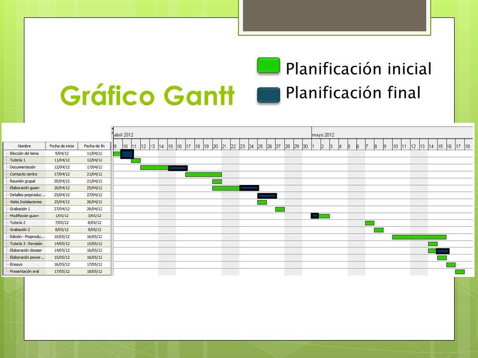 Gráfico Gantt Planificación inicial Planificación final