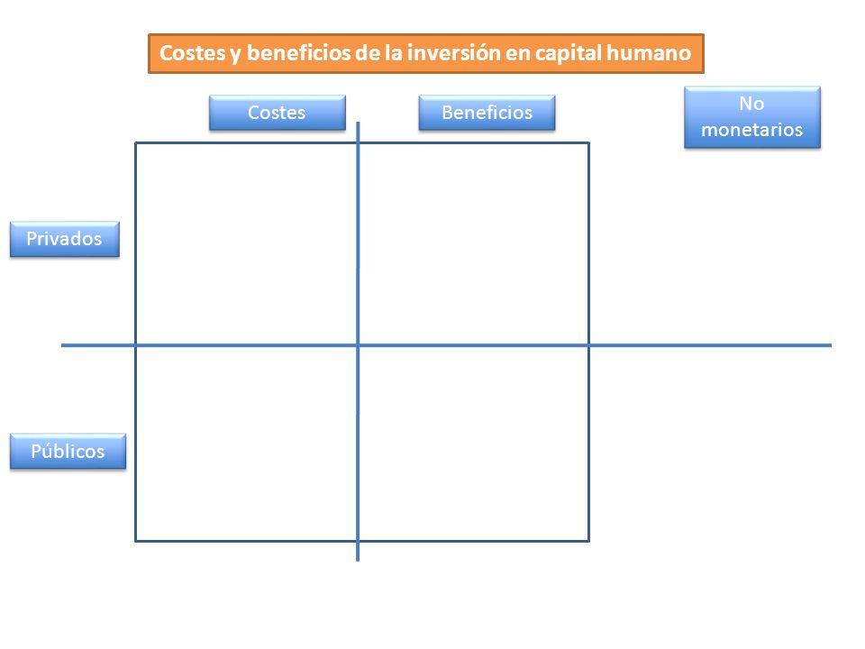 Costes y beneficios de la inversión en capital humano Costes Beneficios Públicos Privados No monetarios