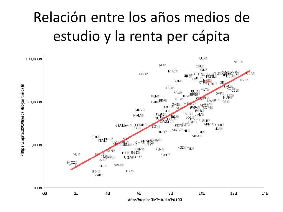 Relación entre los años medios de estudio y la renta per cápita