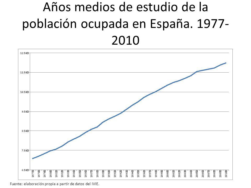 Años medios de estudio de la población ocupada en España. 1977- 2010 Fuente: elaboración propia a partir de datos del IVIE.