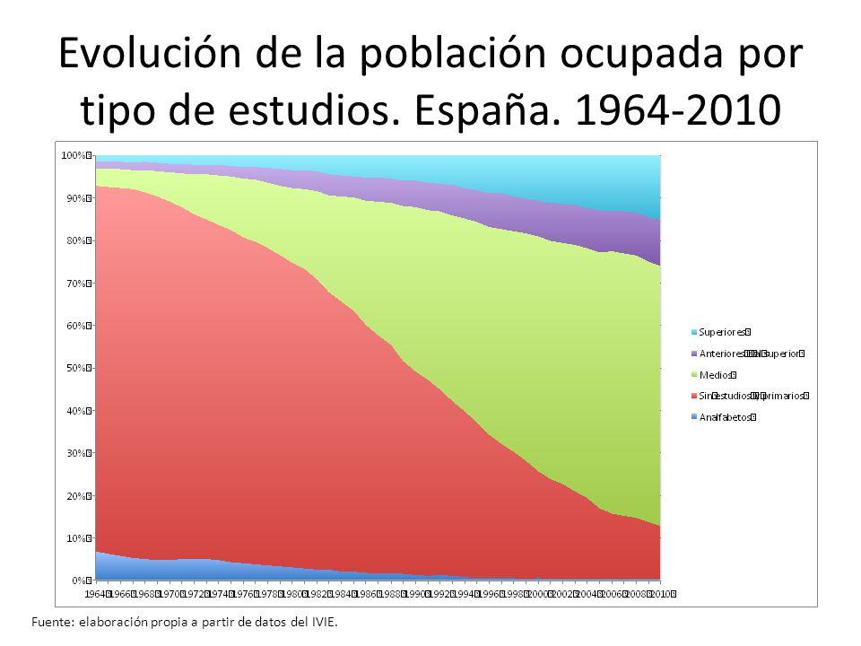 Evolución de la población ocupada por tipo de estudios. España. 1964-2010 Fuente: elaboración propia a partir de datos del IVIE.