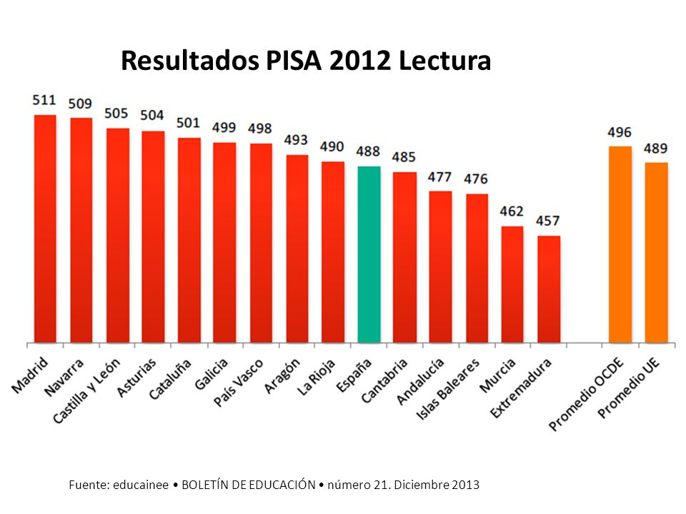Resultados PISA 2012 Lectura Fuente: educainee BOLETÍN DE EDUCACIÓN número 21. Diciembre 2013