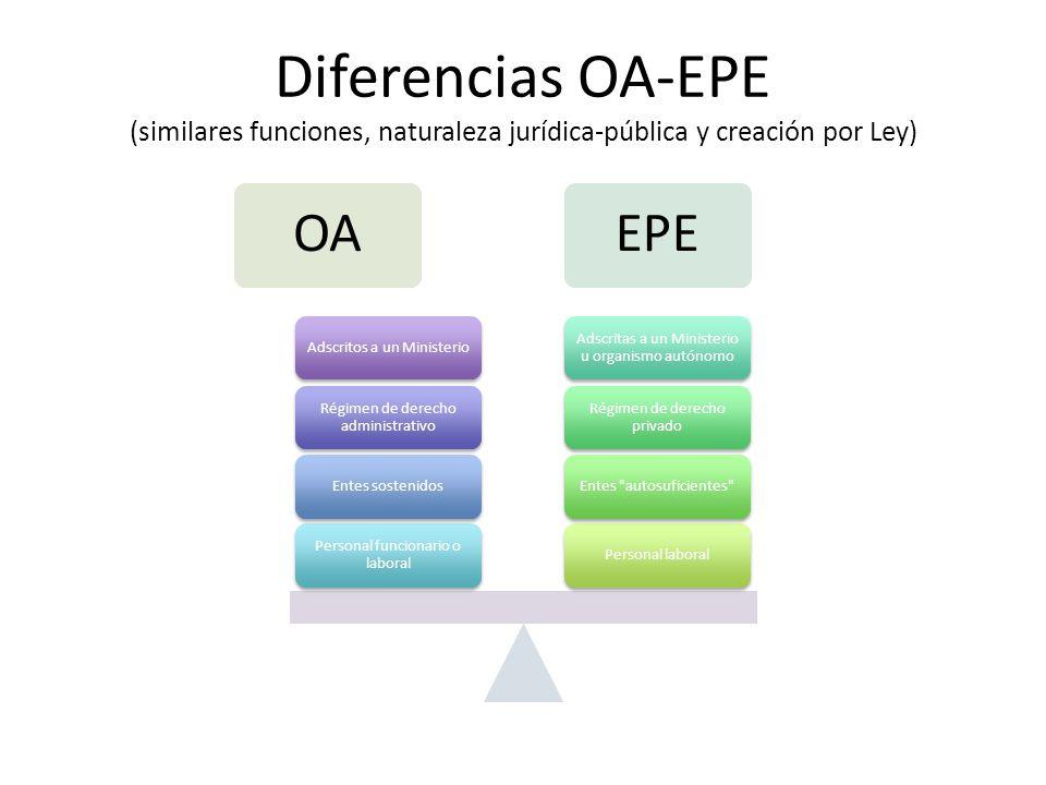 Diferencias OA-EPE (similares funciones, naturaleza jurídica-pública y creación por Ley) OAEPE Personal laboralEntes