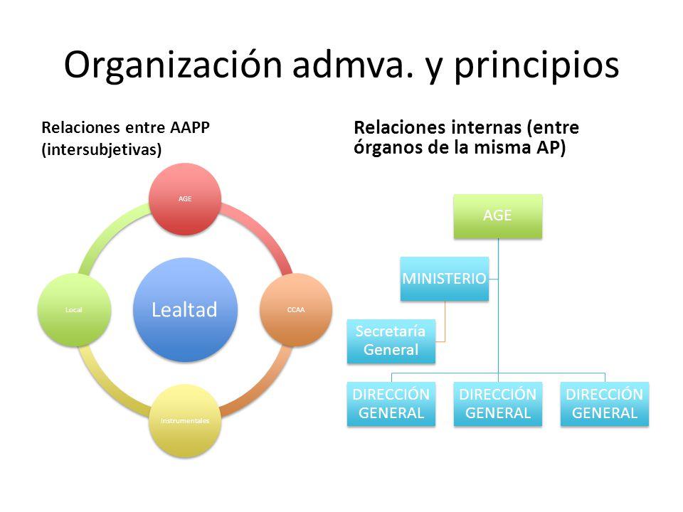 Organización admva. y principios Relaciones entre AAPP (intersubjetivas) Lealtad AGECCAAInstrumentalesLocal Relaciones internas (entre órganos de la m