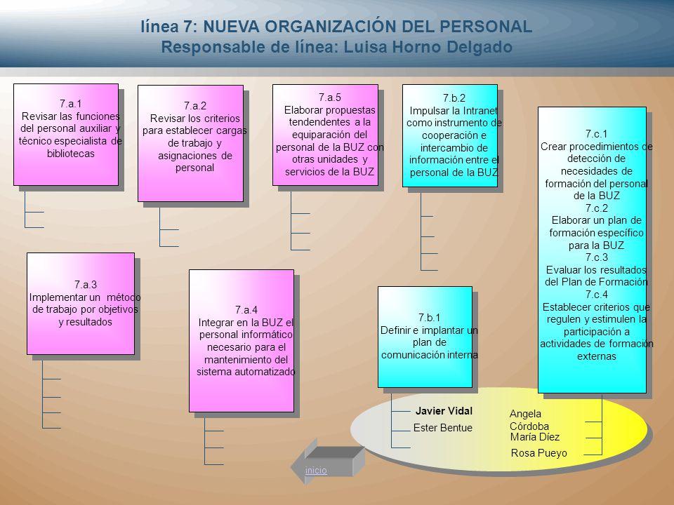 línea 7: NUEVA ORGANIZACIÓN DEL PERSONAL Responsable de línea: Luisa Horno Delgado 7.a.2 Revisar los criterios para establecer cargas de trabajo y asi