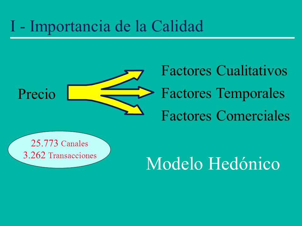 I - Importancia de la Calidad Precio Factores Cualitativos Factores Temporales Factores Comerciales 25.773 Canales 3.262 Transacciones Modelo Hedónico