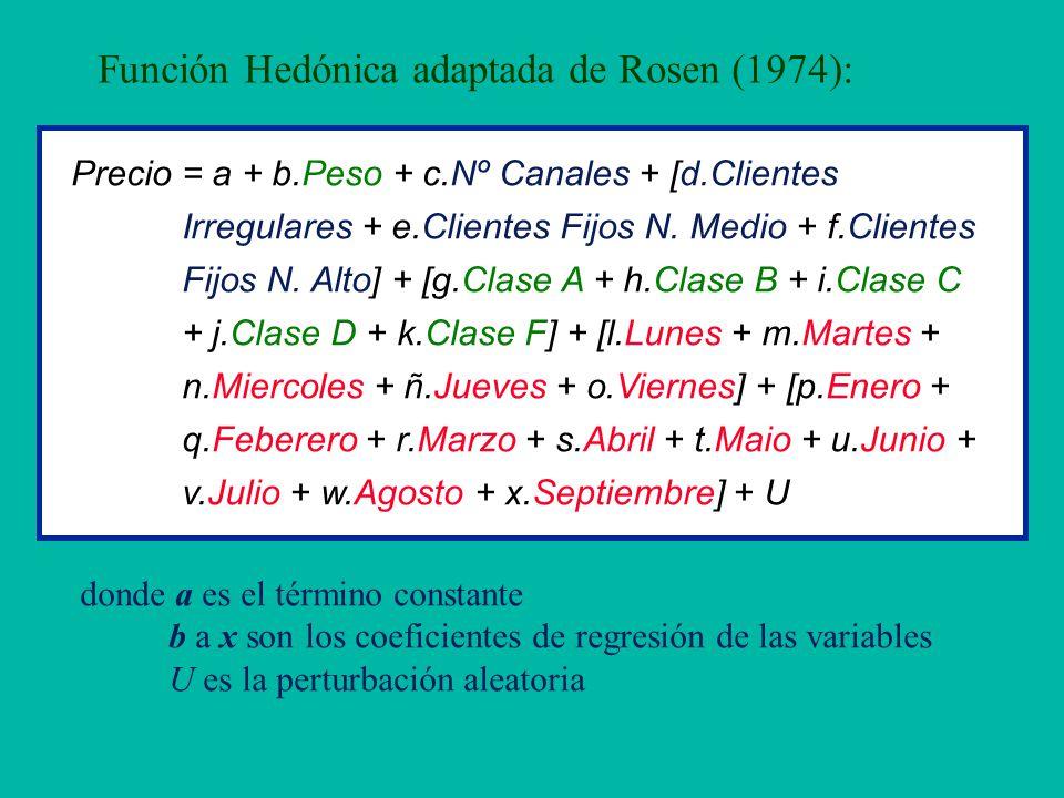 Función Hedónica adaptada de Rosen (1974): Precio = a + b.Peso + c.Nº Canales + [d.Clientes Irregulares + e.Clientes Fijos N. Medio + f.Clientes Fijos