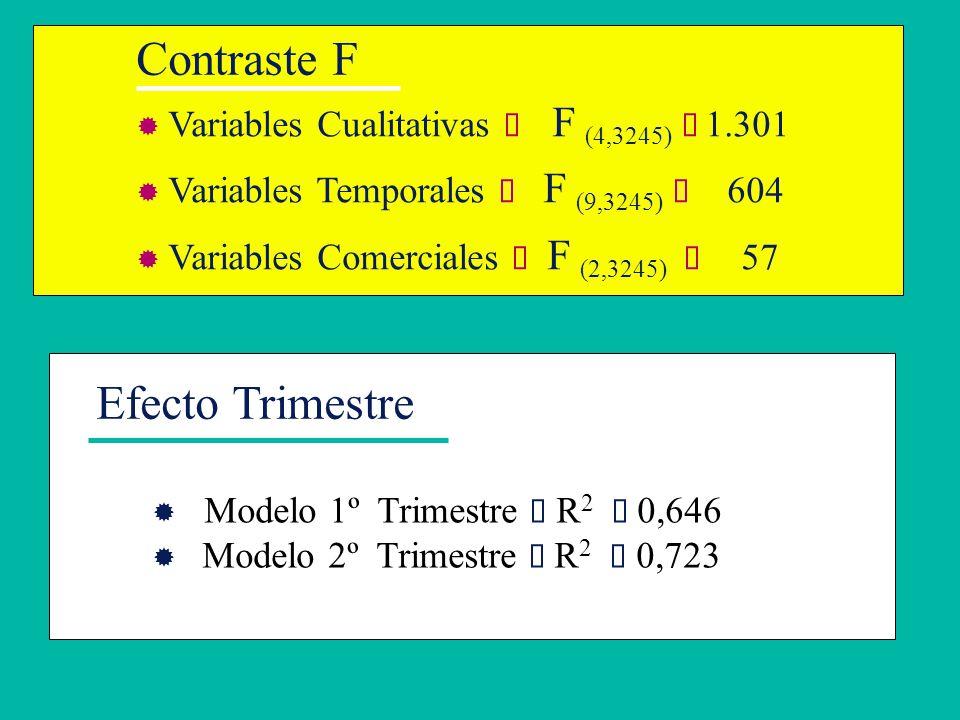 Contraste F Variables Cualitativas F (4,3245) 1.301 Variables Temporales F (9,3245) 604 Variables Comerciales F (2,3245) 57 Efecto Trimestre Modelo 1º