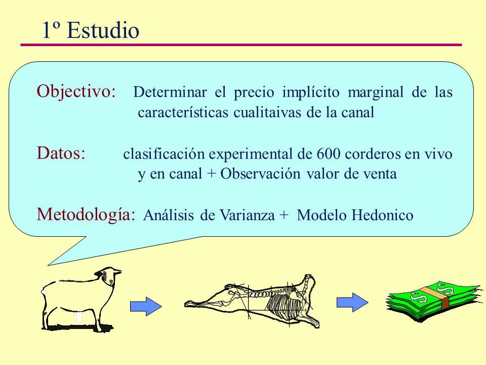 1º Estudio Objectivo: Determinar el precio implícito marginal de las características cualitaivas de la canal Datos: clasificación experimental de 600