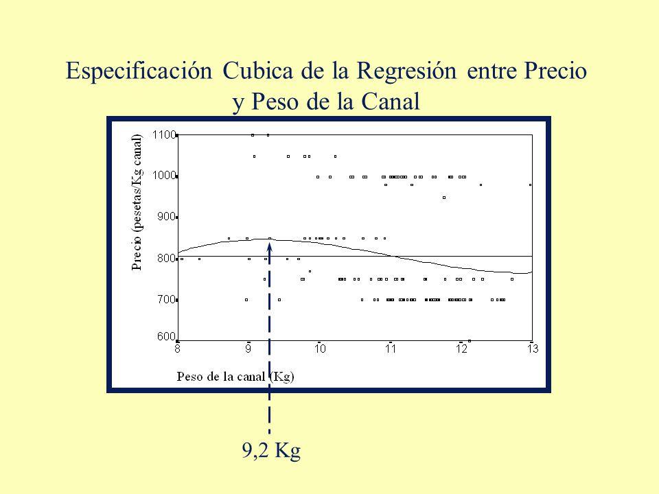 Especificación Cubica de la Regresión entre Precio y Peso de la Canal 9,2 Kg