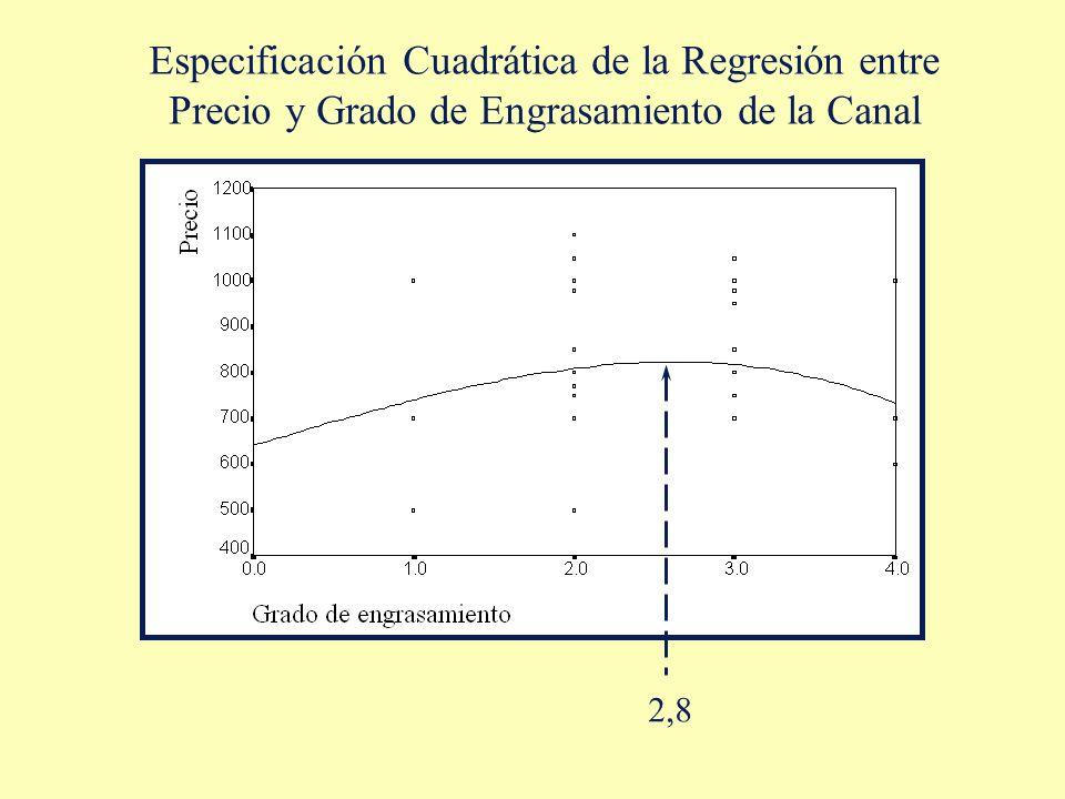 Especificación Cuadrática de la Regresión entre Precio y Grado de Engrasamiento de la Canal 2,8