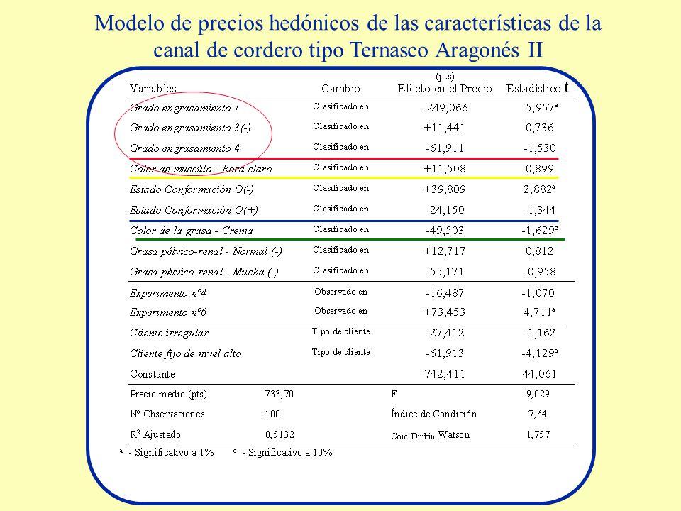 Modelo de precios hedónicos de las características de la canal de cordero tipo Ternasco Aragonés II