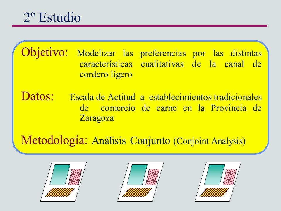 2º Estudio Objetivo: Modelizar las preferencias por las distintas características cualitativas de la canal de cordero ligero Datos: Escala de Actitud