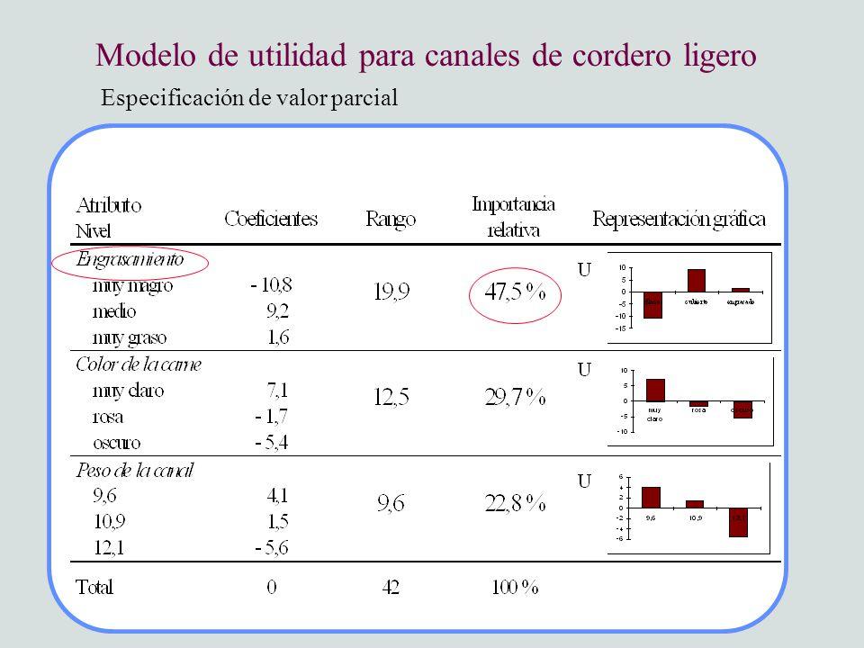 Especificación de valor parcial Modelo de utilidad para canales de cordero ligero