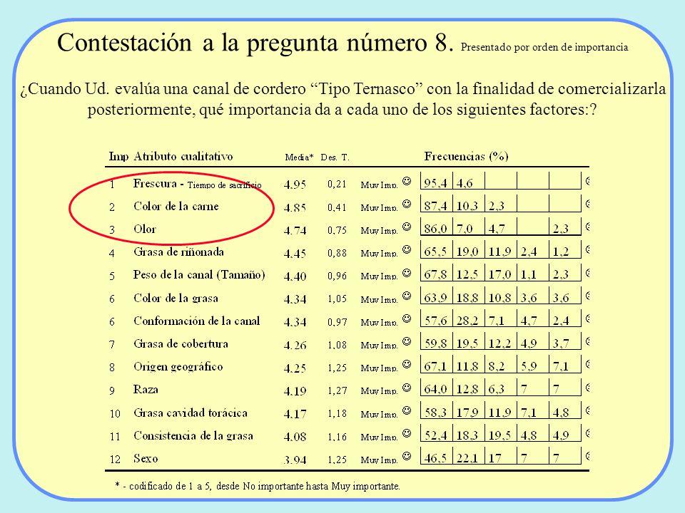 Contestación a la pregunta número 8. Presentado por orden de importancia ¿Cuando Ud. evalúa una canal de cordero Tipo Ternasco con la finalidad de com