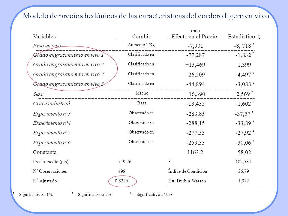 Modelo de precios hedónicos de las características del cordero ligero en vivo VariablesCambio (pts) Efecto en el Precio Estadístico t Peso en vivo Aum