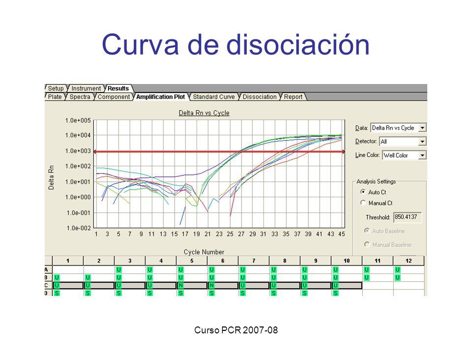 Curso PCR 2007-08 Curva de disociación