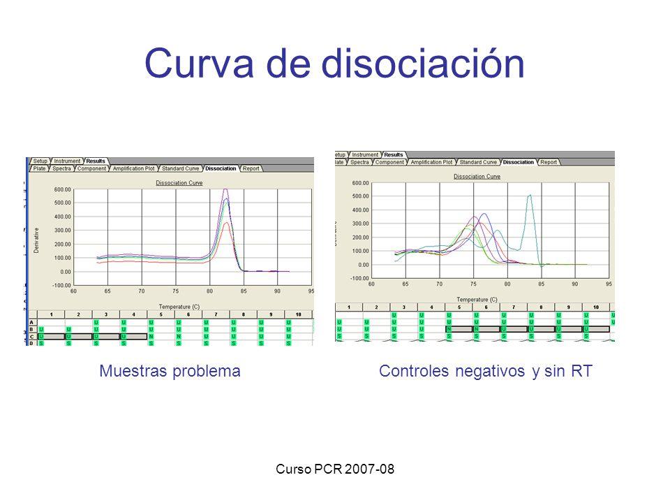 Curso PCR 2007-08 Curva de disociación Muestras problemaControles negativos y sin RT