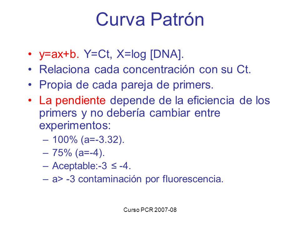 Curso PCR 2007-08 Curva Patrón y=ax+b. Y=Ct, X=log [DNA]. Relaciona cada concentración con su Ct. Propia de cada pareja de primers. La pendiente depen