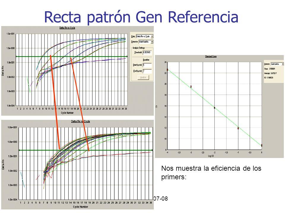 Curso PCR 2007-08 Recta patrón Gen Referencia Nos muestra la eficiencia de los primers:
